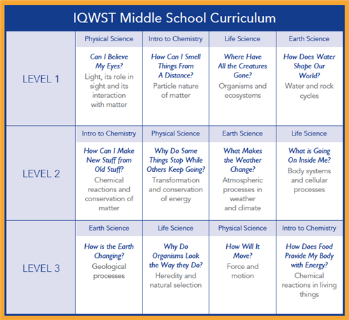 IQWST Middle School Curriculum