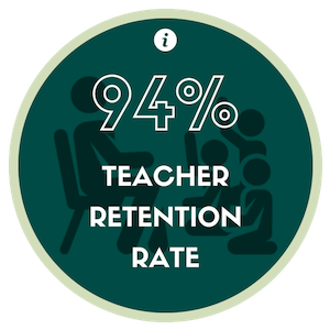 Teachers love teaching at Greenbrier, and that is why we believe they stay here. Retaining our teachers and staff helps to cr