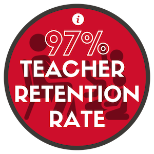 Wow! A 97% teacher retention rate speaks to our amazing staff and environment. Teachers love teaching at Olive, and we believe that is why they stay here. Retaining our teachers and staff helps to create a stable environment for our students to grow and learn in. A happy teacher lends to a happier classroom which then creates space for our learners to be happy. A happy learner is a more engaged learner.