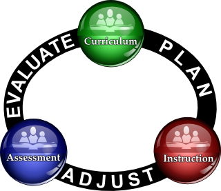 Curriculum - Instruction - Assessment